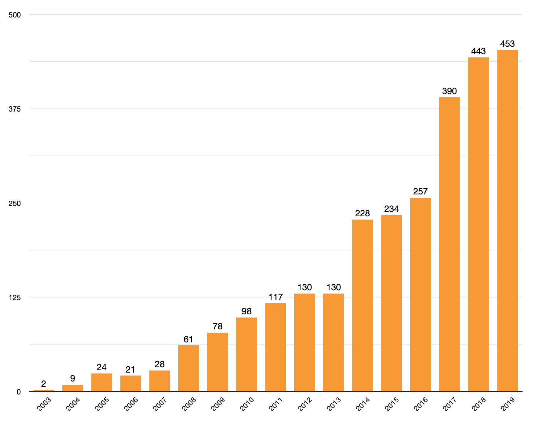 MFiX citations per year
